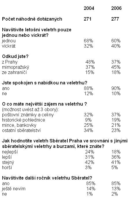 Průzkum struktury návštěvníků veletrhu Sběratel 2006