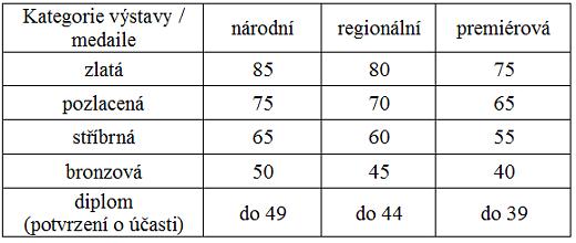 Směrnice pro hodnocení jednorámových exponátů na soutěžních výstavách SČF