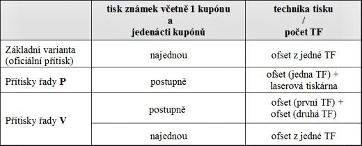 Zpravodaj 02/2009: Výplatní poštovní známky skupony určenými pro přítisk