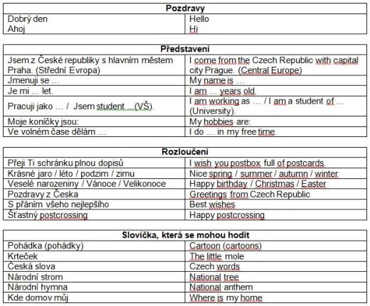 Postcrossing - 3. díl - vyplnění profilu (šablona), tipy a slovníček pro postcrossery