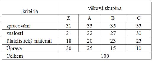 Výstavní řád Svazu českých filatelistů