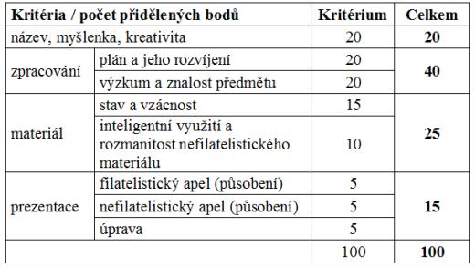 Vystavování a hodnocení exponátů otevřené třídy na soutěžních výstavách, pořádaných SČF po 1. lednu