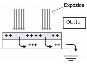 Zpravodaj 2/2006: Tisková technika na elektrofotografickém principu